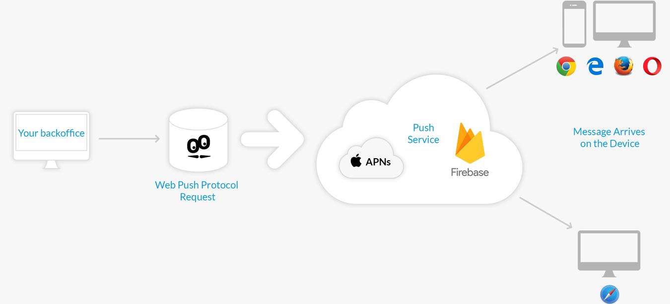 Web push notifications: Firebase and APNs